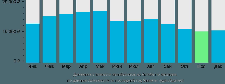 Динамика стоимости авиабилетов из Актобе по месяцам