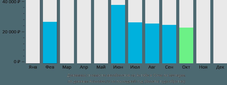 Динамика стоимости авиабилетов из Актобе в Сочи по месяцам