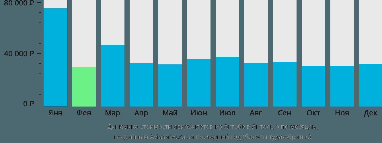 Динамика стоимости авиабилетов из Актобе в Анталью по месяцам