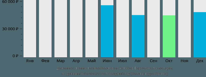 Динамика стоимости авиабилетов из Актюбинска в Барселону по месяцам