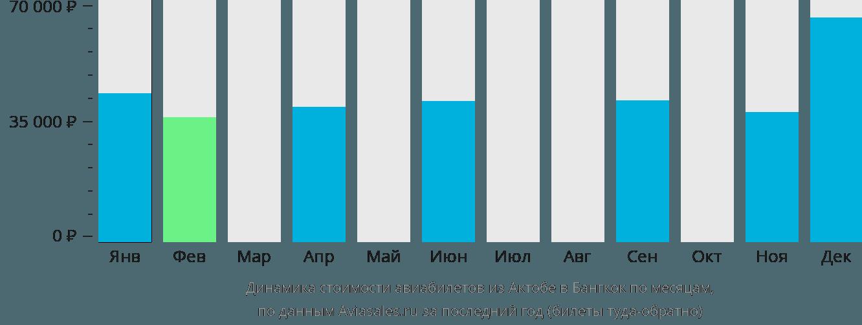 Динамика стоимости авиабилетов из Актобе в Бангкок по месяцам