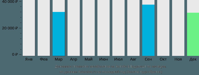 Динамика стоимости авиабилетов из Актюбинска в Будапешт по месяцам