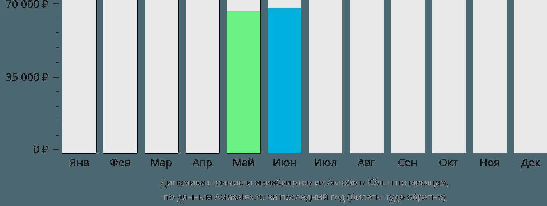 Динамика стоимости авиабилетов из Актобе в Кёльн по месяцам