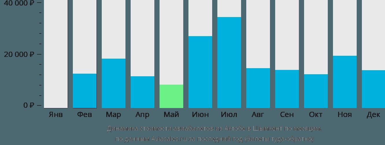 Динамика стоимости авиабилетов из Актюбинска в Шымкент по месяцам