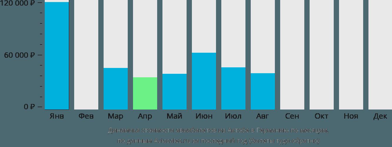 Динамика стоимости авиабилетов из Актобе в Германию по месяцам