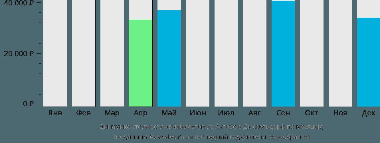 Динамика стоимости авиабилетов из Актобе в Дюссельдорф по месяцам