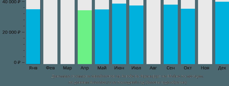 Динамика стоимости авиабилетов из Актобе во Франкфурт-на-Майне по месяцам