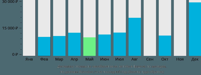 Динамика стоимости авиабилетов из Актюбинска в Бишкек по месяцам