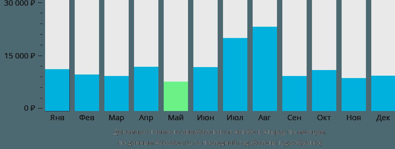 Динамика стоимости авиабилетов из Актобе в Атырау по месяцам