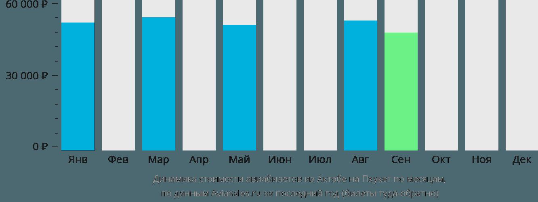 Динамика стоимости авиабилетов из Актобе на Пхукет по месяцам