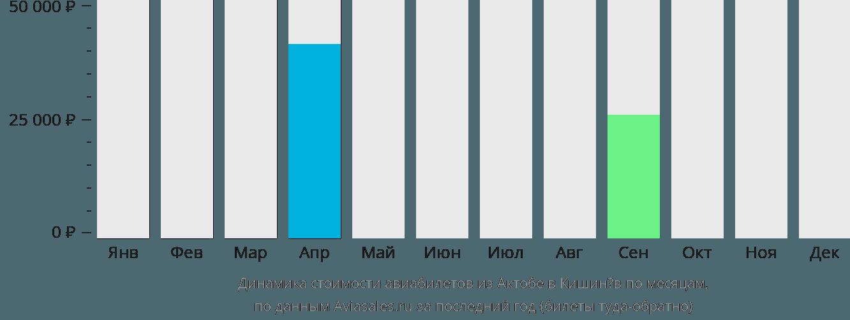 Динамика стоимости авиабилетов из Актобе в Кишинёв по месяцам