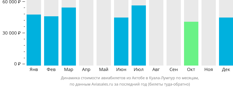Динамика стоимости авиабилетов из Актюбинска в Куала-Лумпур по месяцам