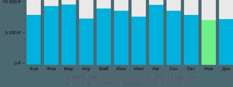 Динамика стоимости авиабилетов из Актобе в Казахстан по месяцам
