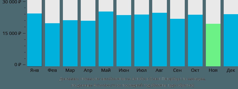 Динамика стоимости авиабилетов из Актюбинска в Санкт-Петербург по месяцам