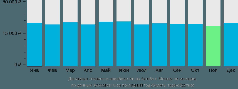 Динамика стоимости авиабилетов из Актобе в Москву по месяцам