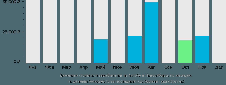 Динамика стоимости авиабилетов из Актобе в Новосибирск по месяцам