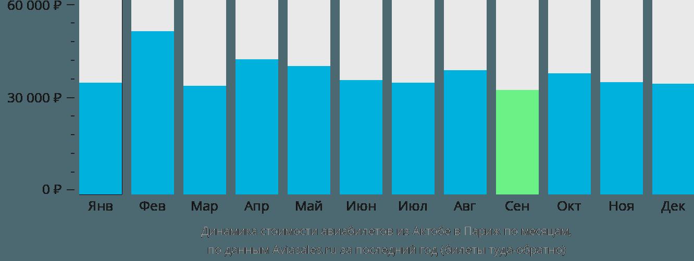 Динамика стоимости авиабилетов из Актюбинска в Париж по месяцам