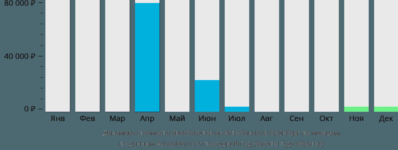 Динамика стоимости авиабилетов из Актюбинска в Оренбург по месяцам