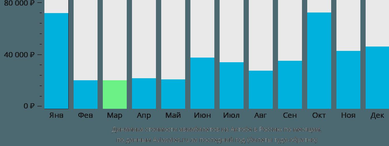 Динамика стоимости авиабилетов из Актобе в Россию по месяцам