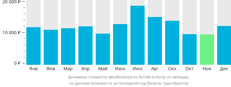 Динамика стоимости авиабилетов из Актобе в Актау по месяцам