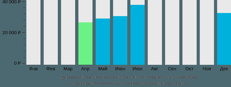 Динамика стоимости авиабилетов из Актюбинска в Симферополь по месяцам