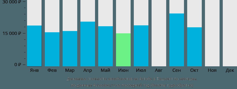Динамика стоимости авиабилетов из Актобе в Ташкент по месяцам