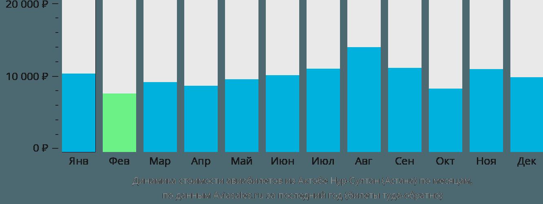 Динамика стоимости авиабилетов из Актобе в Нур-Султан (Астана) по месяцам