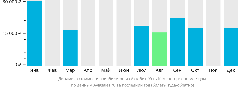 Динамика стоимости авиабилетов из Актюбинска в Усть-Каменогорск по месяцам
