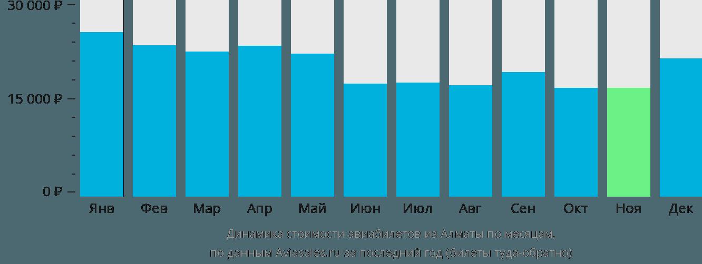 Динамика стоимости авиабилетов из Алматы по месяцам