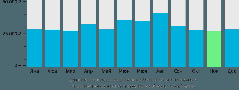 Динамика стоимости авиабилетов из Алматы в Анапу по месяцам