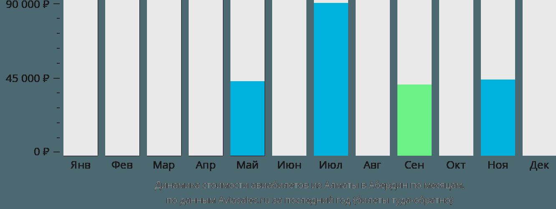 Динамика стоимости авиабилетов из Алматы в Абердин по месяцам