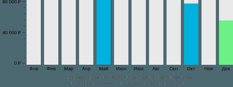 Динамика стоимости авиабилетов из Алматы в Аккру по месяцам