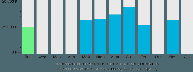 Динамика стоимости авиабилетов из Алматы в Адану по месяцам