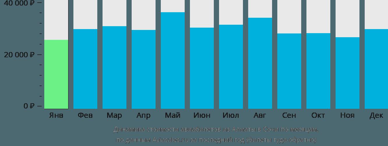 Динамика стоимости авиабилетов из Алматы в Сочи  по месяцам