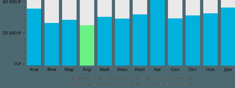 Динамика стоимости авиабилетов из Алматы в ОАЭ по месяцам