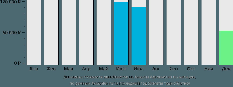 Динамика стоимости авиабилетов из Алматы  в Афганистан по месяцам