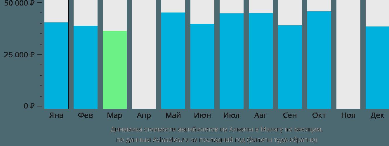 Динамика стоимости авиабилетов из Алматы в Малагу по месяцам