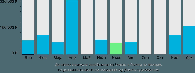 Динамика стоимости авиабилетов из Алматы в Окленд по месяцам