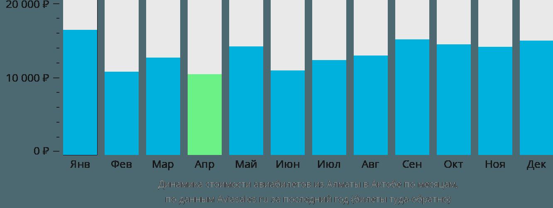 Динамика стоимости авиабилетов из Алматы в Актюбинск по месяцам