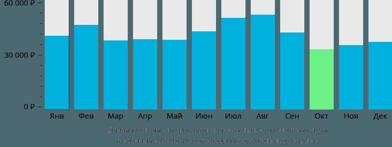 Динамика стоимости авиабилетов из Алматы в Аликанте по месяцам