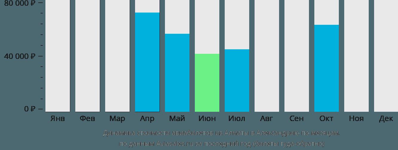 Динамика стоимости авиабилетов из Алматы в Александрию по месяцам
