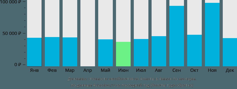Динамика стоимости авиабилетов из Алматы в Амман по месяцам