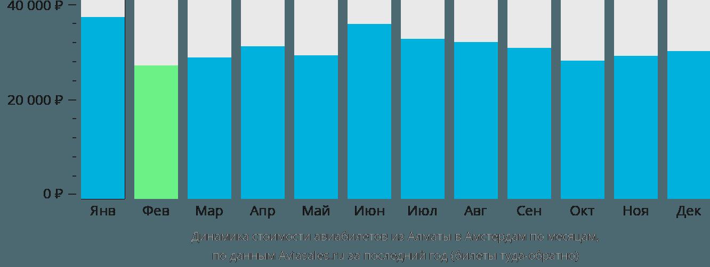 Динамика стоимости авиабилетов из Алматы в Амстердам по месяцам