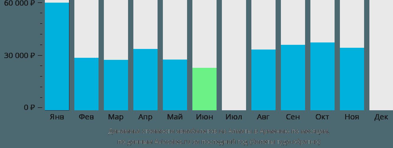 Динамика стоимости авиабилетов из Алматы в Армению по месяцам