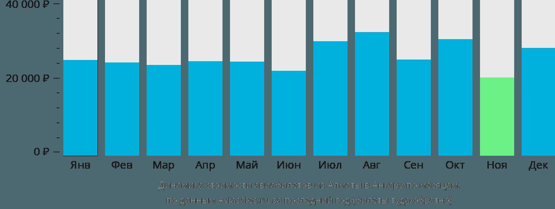 Динамика стоимости авиабилетов из Алматы в Анкару по месяцам