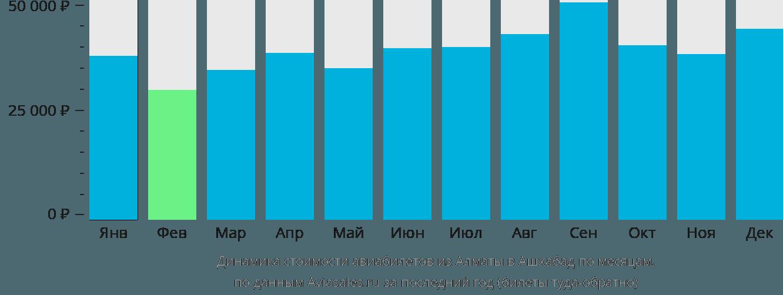 Динамика стоимости авиабилетов из Алматы в Ашхабад по месяцам