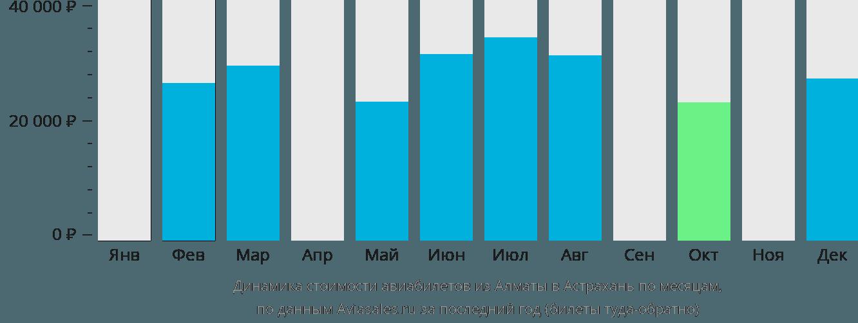 Динамика стоимости авиабилетов из Алматы в Астрахань по месяцам