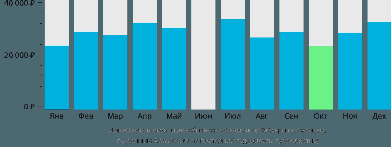 Динамика стоимости авиабилетов из Алматы в Кайсери по месяцам