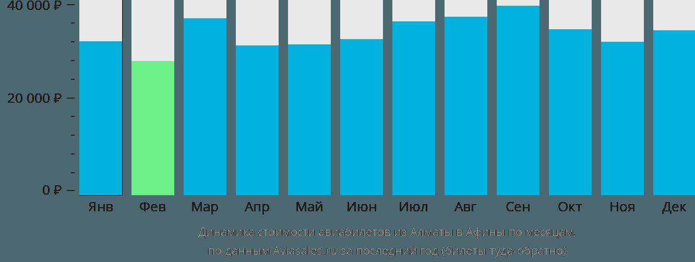 Динамика стоимости авиабилетов из Алматы в Афины по месяцам