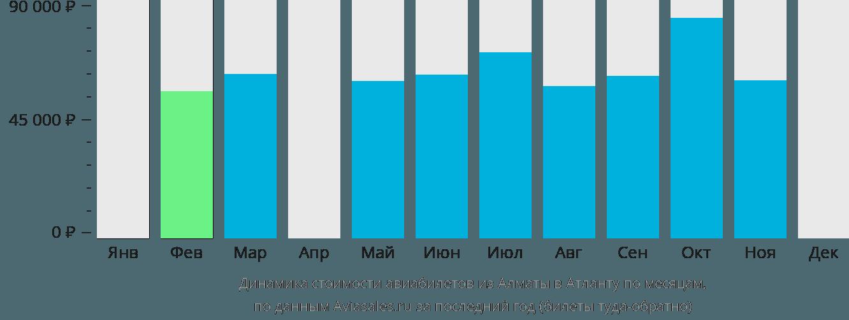 Динамика стоимости авиабилетов из Алматы в Атланту по месяцам